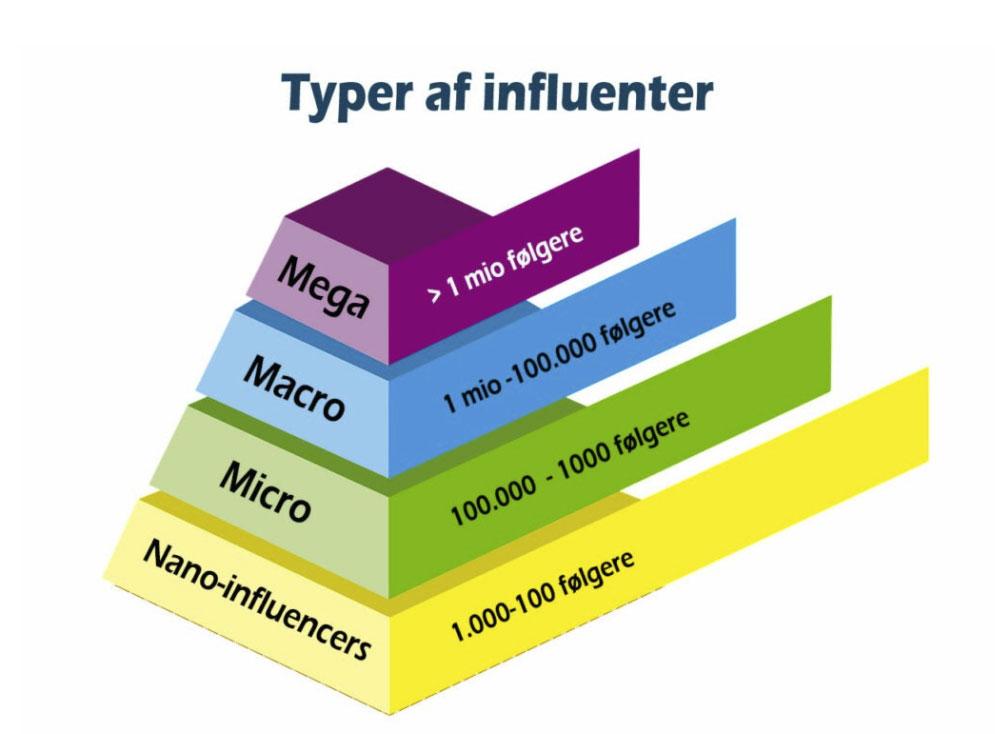 Typer af influenter - influencers